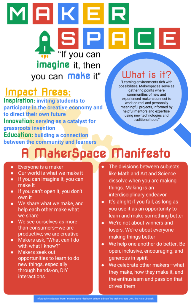Maker Space Infographic